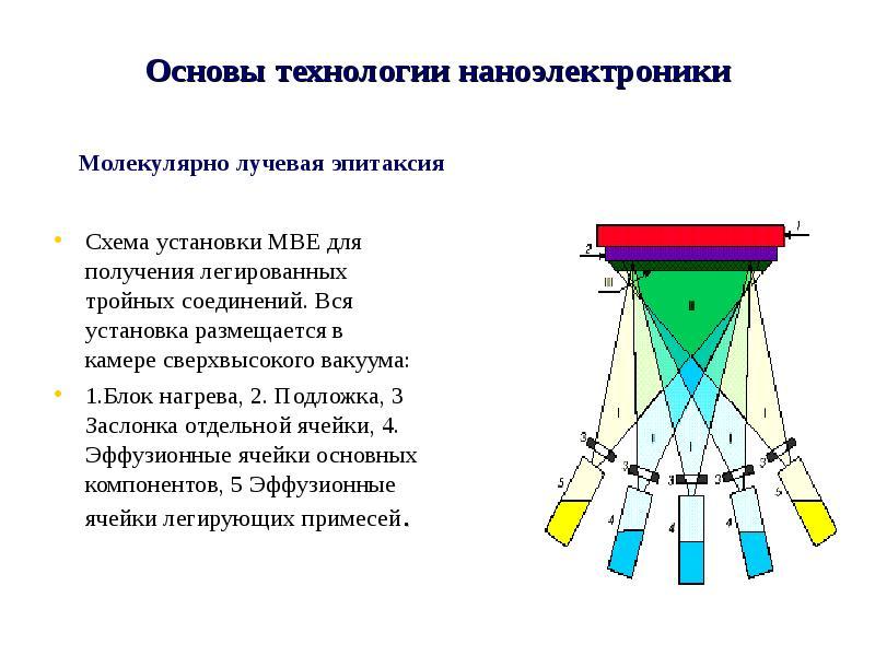 Основы технологии наноэлектроники Схема установки MBE для получения легированных тройных соединений.