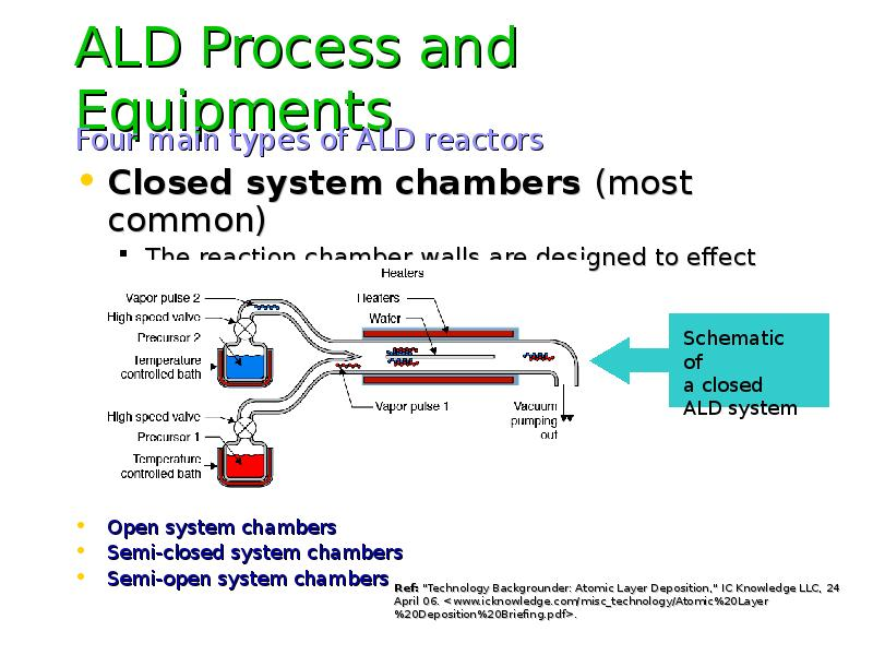 ALD Process and Equipments Four main types of ALD reactors Closed system chambers (most common) The