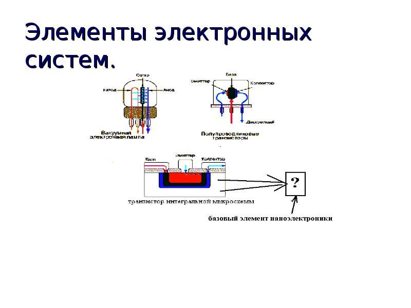 Элементы электронных систем.