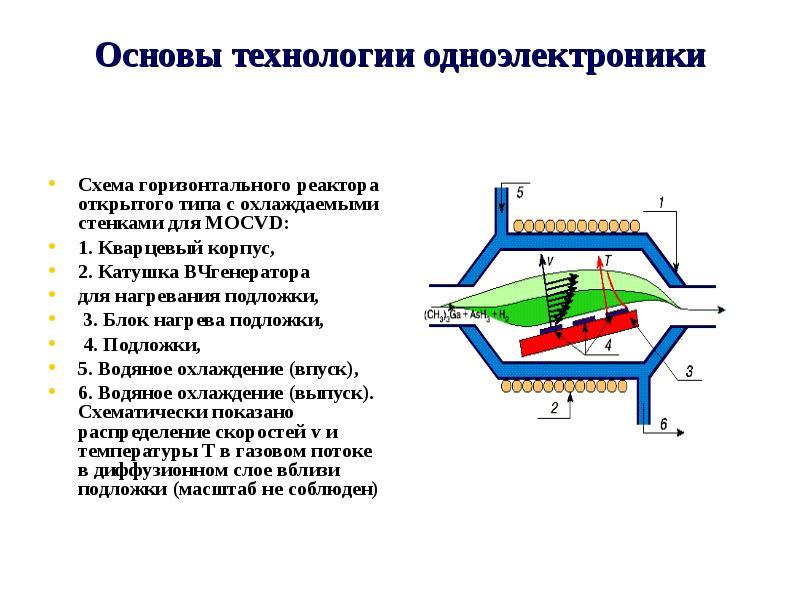 Основы технологии одноэлектроники Схема горизонтального реактора открытого типа с охлаждаемыми стенк
