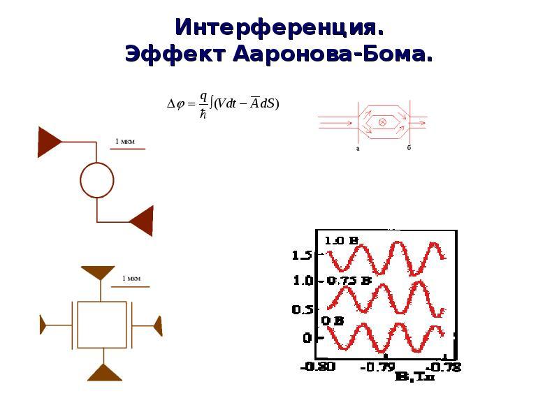 Интерференция. Эффект Ааронова-Бома.