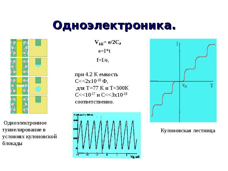 Одноэлектроника.