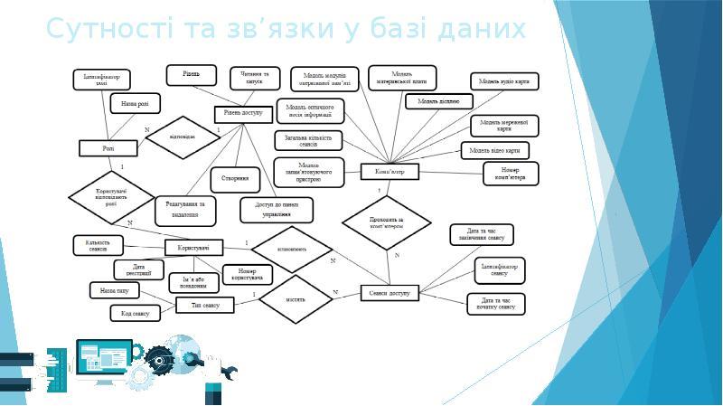 Сутності та зв'язки у базі даних
