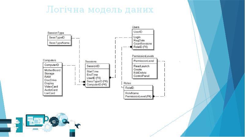 Логічна модель даних
