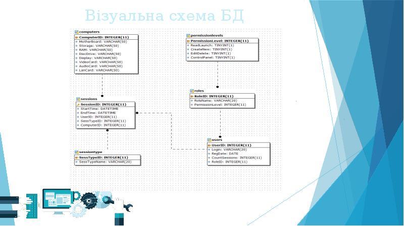 Візуальна схема БД