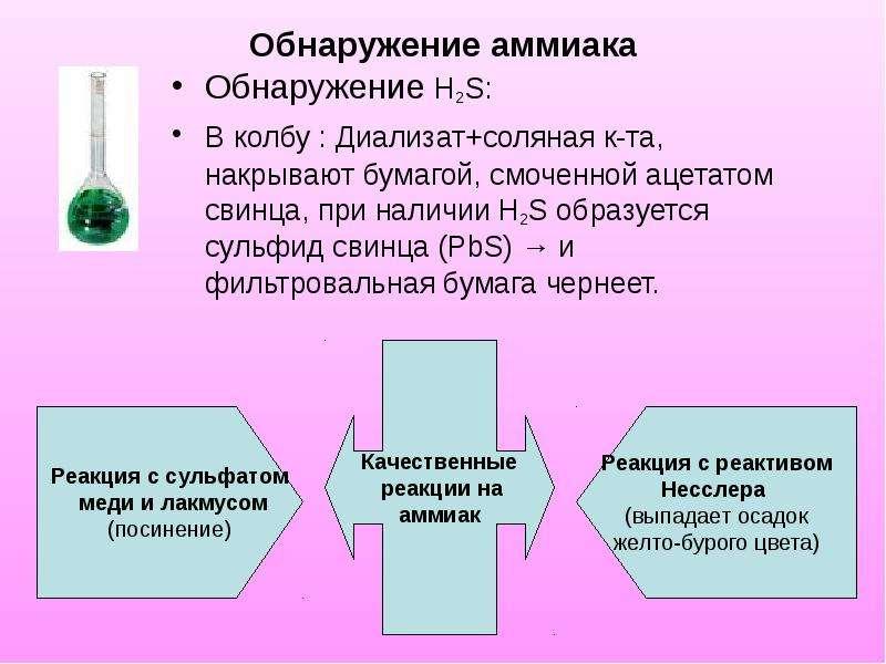 Обнаружение аммиака Обнаружение Н2S: В колбу : Диализат+соляная к-та, накрывают бумагой, смоченной а