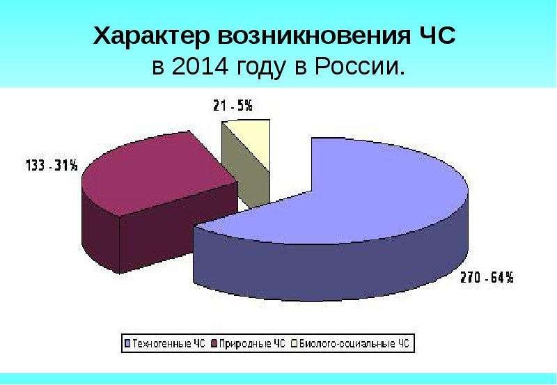 Характер возникновения ЧС в 2014 году в России.