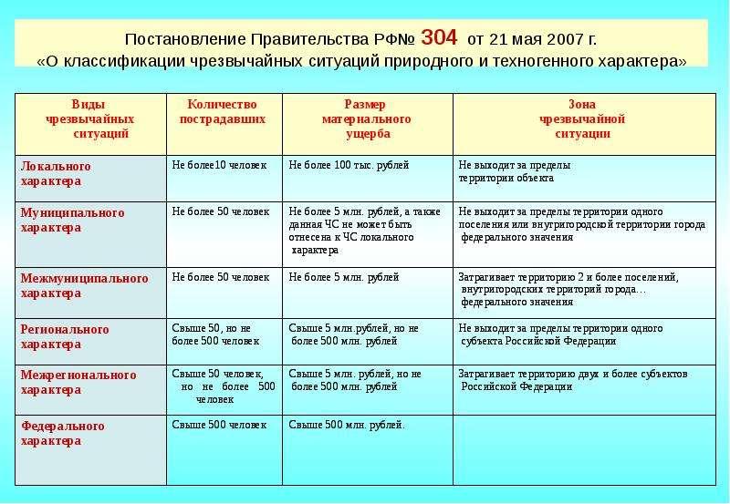 Постановление Правительства РФ№ 304 от 21 мая 2007 г. «О классификации чрезвычайных ситуаций природн