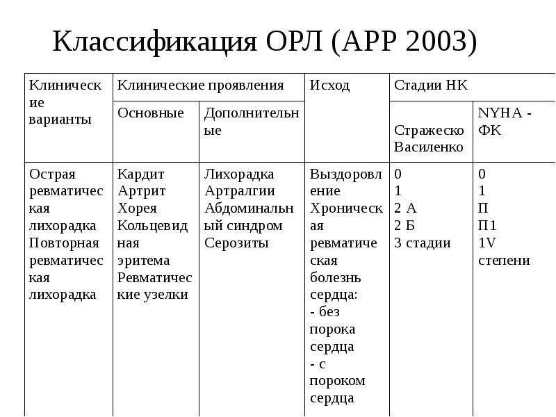 Классификация ОРЛ (АРР 2003)