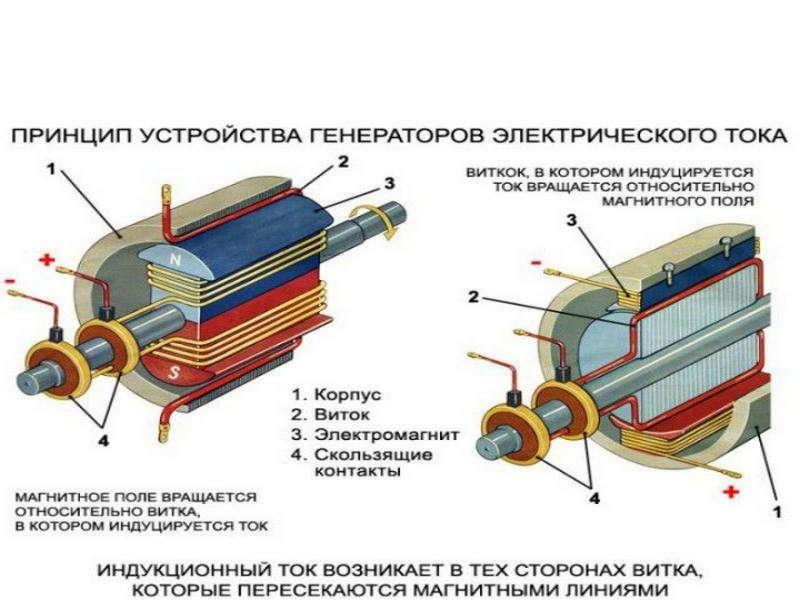 Детали генератора переменного тока, слайд 7
