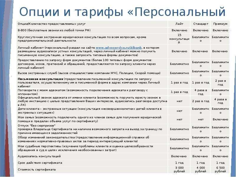 Презентация Опции и тарифы «Персональный юрист»
