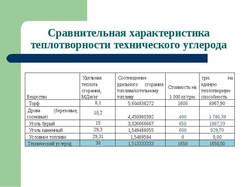 Завода по утилизации вышедших из употребления шин и отходов РТИ с использованием технологии термической деструкции, слайд 13