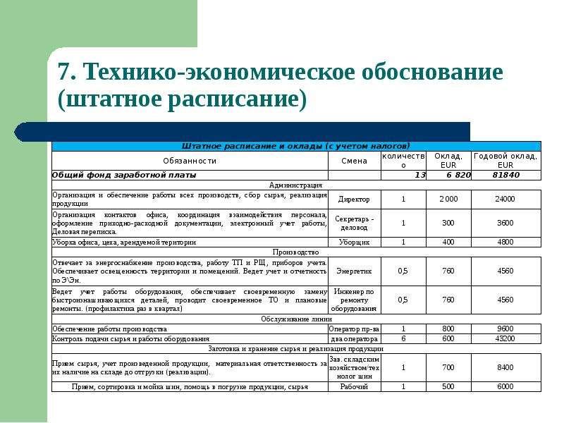 Завода по утилизации вышедших из употребления шин и отходов РТИ с использованием технологии термической деструкции, слайд 18