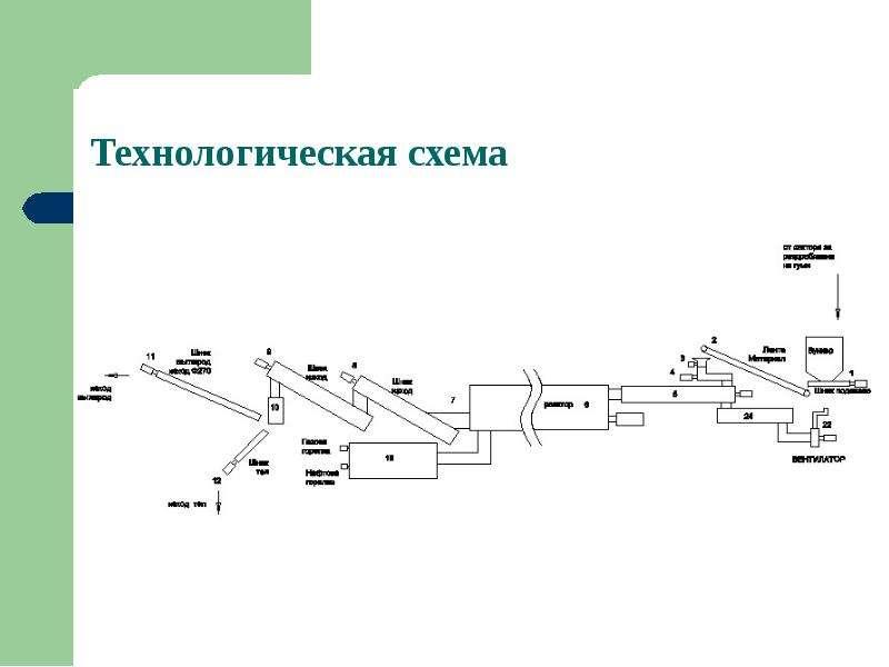Завода по утилизации вышедших из употребления шин и отходов РТИ с использованием технологии термической деструкции, слайд 7