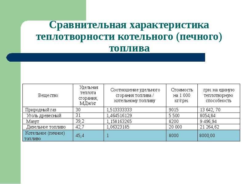 Завода по утилизации вышедших из употребления шин и отходов РТИ с использованием технологии термической деструкции, слайд 10