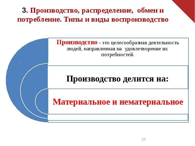 Основы общественного производства. Экономические системы, слайд 25