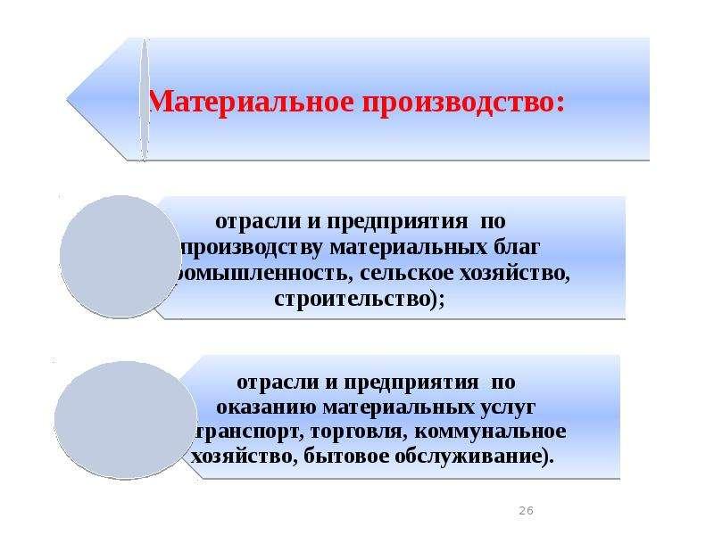 Основы общественного производства. Экономические системы, слайд 26