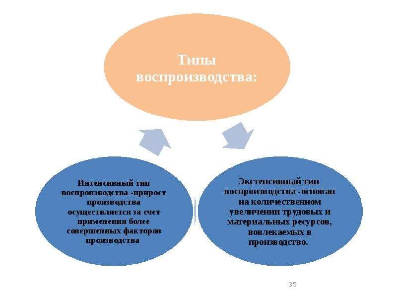 Основы общественного производства. Экономические системы, слайд 35