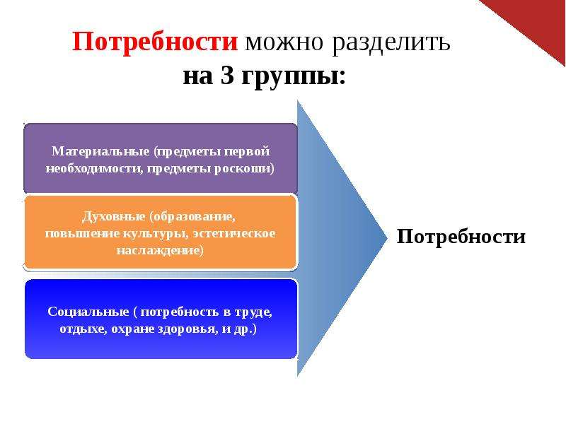 Потребности можно разделить на 3 группы: