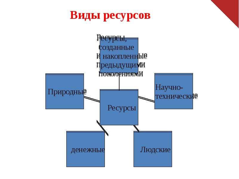 Виды ресурсов