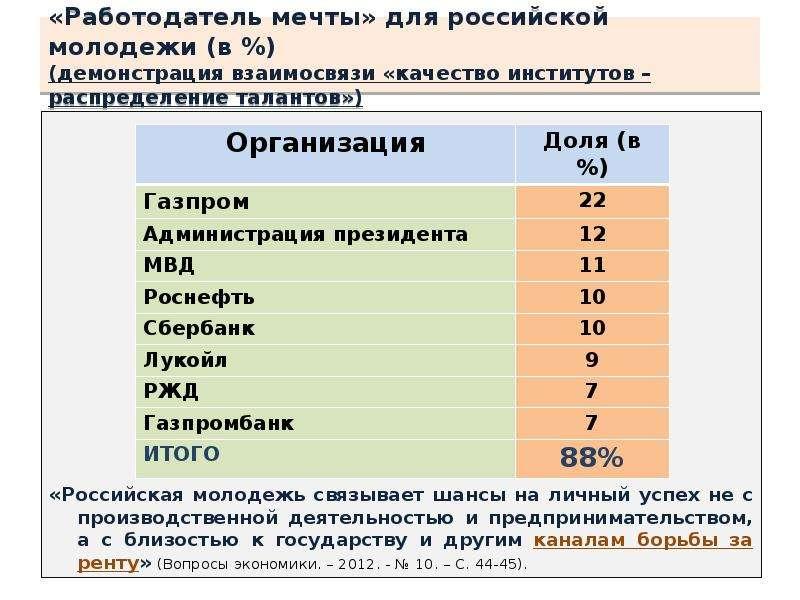«Работодатель мечты» для российской молодежи (в %) (демонстрация взаимосвязи «качество институтов –