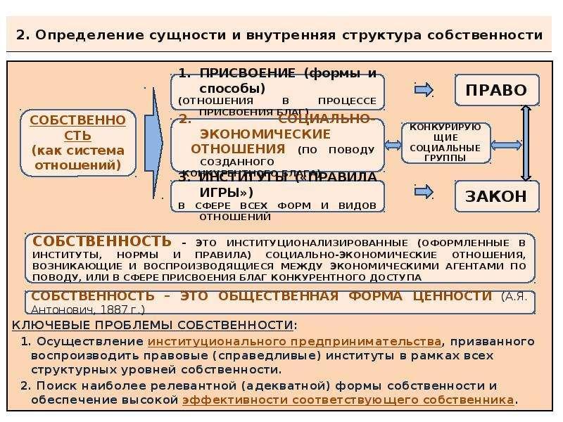 2. Определение сущности и внутренняя структура собственности КЛЮЧЕВЫЕ ПРОБЛЕМЫ СОБСТВЕННОСТИ: 1. Осу