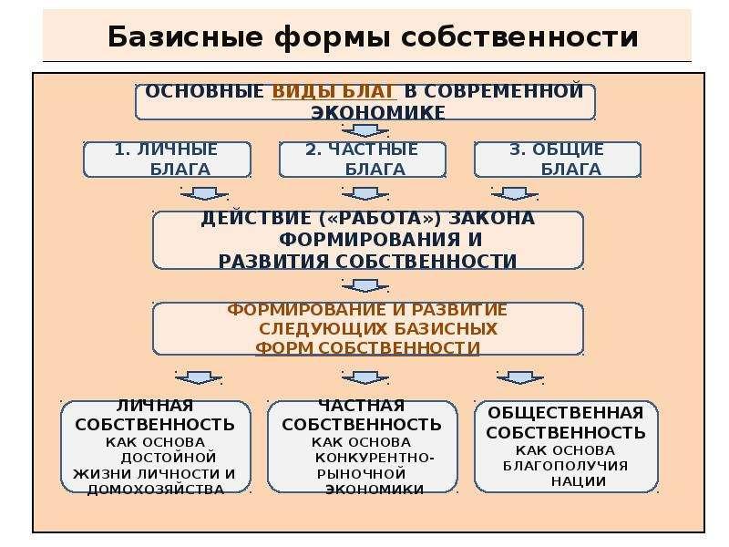 Базисные формы собственности