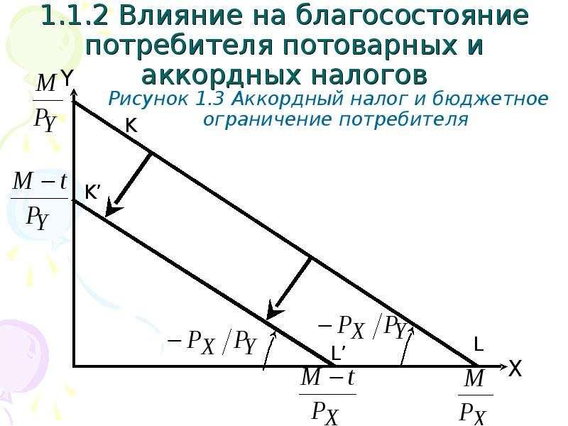 1. 1. 2 Влияние на благосостояние потребителя потоварных и аккордных налогов Рисунок 1. 3 Аккордный