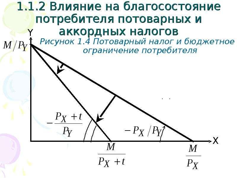 1. 1. 2 Влияние на благосостояние потребителя потоварных и аккордных налогов Рисунок 1. 4 Потоварный