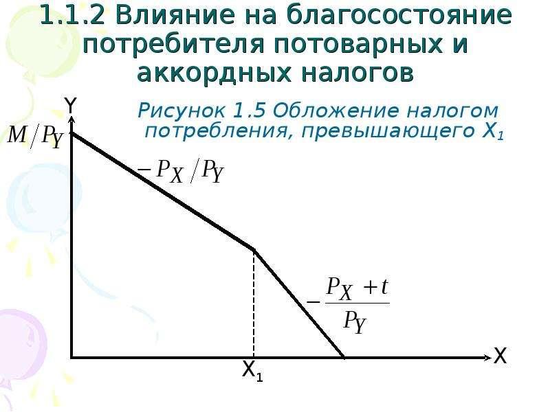1. 1. 2 Влияние на благосостояние потребителя потоварных и аккордных налогов Рисунок 1. 5 Обложение