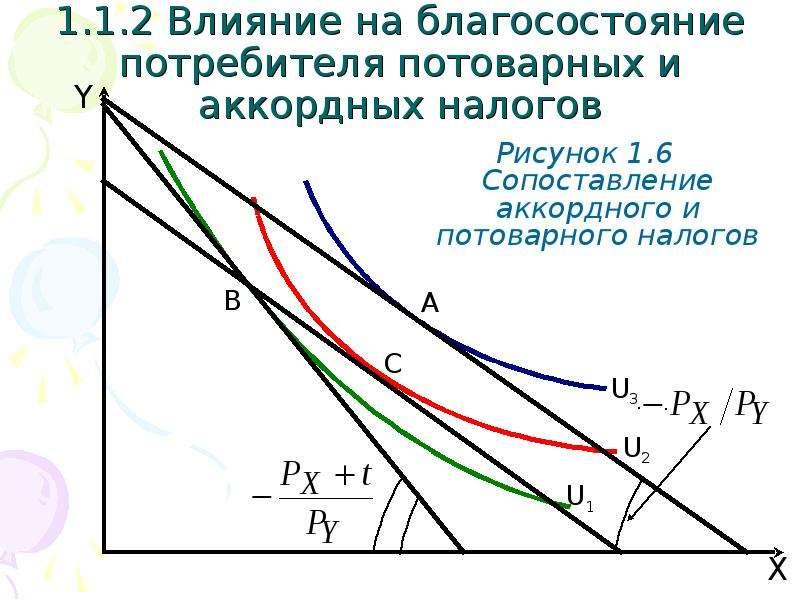 1. 1. 2 Влияние на благосостояние потребителя потоварных и аккордных налогов Рисунок 1. 6 Сопоставле