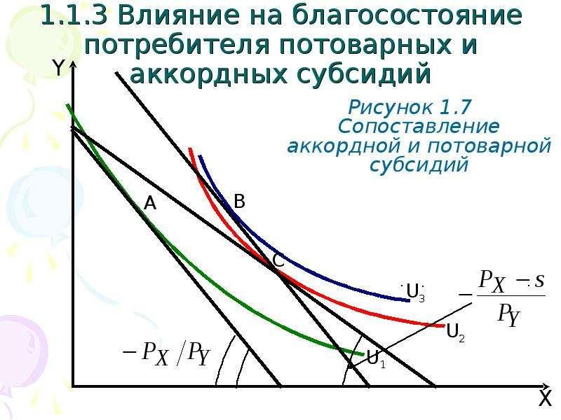 1. 1. 3 Влияние на благосостояние потребителя потоварных и аккордных субсидий Рисунок 1. 7 Сопоставл