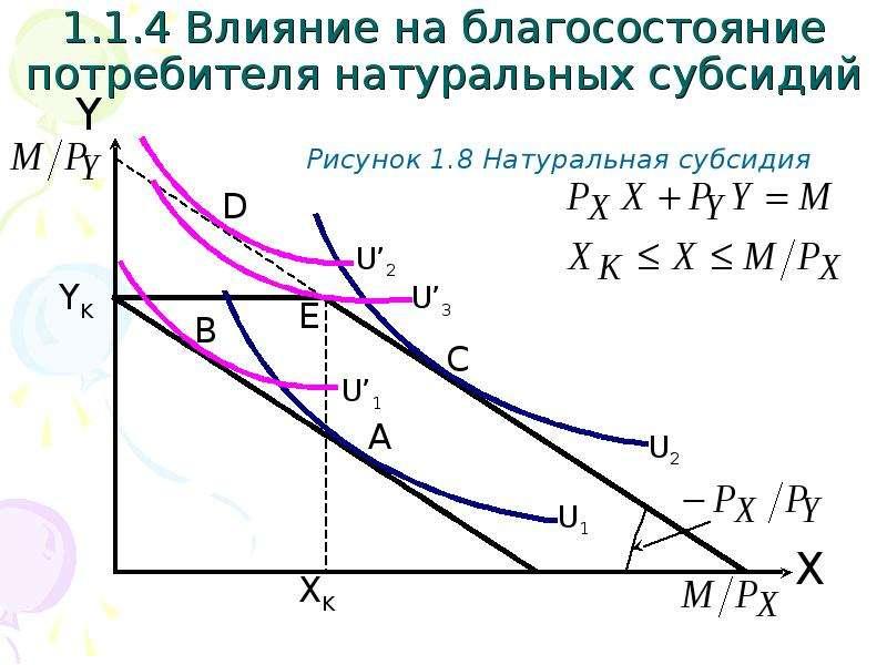 1. 1. 4 Влияние на благосостояние потребителя натуральных субсидий Рисунок 1. 8 Натуральная субсидия