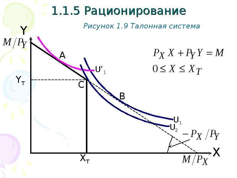 1. 1. 5 Рационирование Рисунок 1. 9 Талонная система