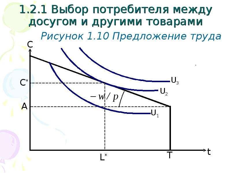1. 2. 1 Выбор потребителя между досугом и другими товарами Рисунок 1. 10 Предложение труда