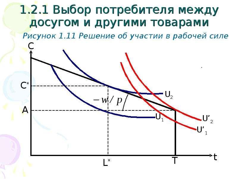 1. 2. 1 Выбор потребителя между досугом и другими товарами Рисунок 1. 11 Решение об участии в рабоче