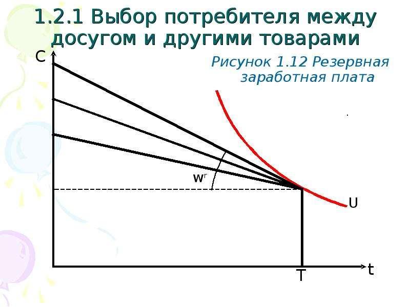 1. 2. 1 Выбор потребителя между досугом и другими товарами Рисунок 1. 12 Резервная заработная плата