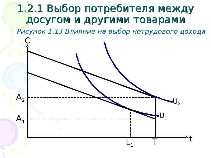 1. 2. 1 Выбор потребителя между досугом и другими товарами Рисунок 1. 13 Влияние на выбор нетрудовог