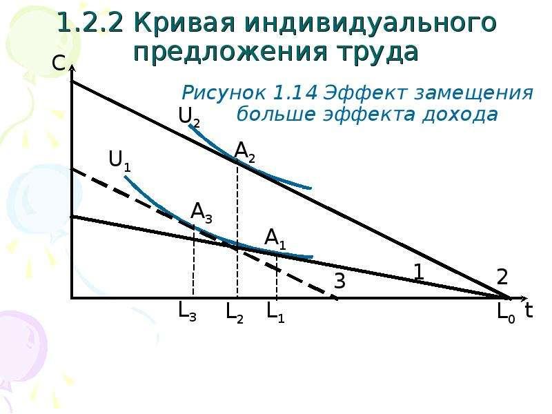 1. 2. 2 Кривая индивидуального предложения труда Рисунок 1. 14 Эффект замещения больше эффекта доход