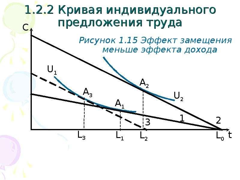1. 2. 2 Кривая индивидуального предложения труда Рисунок 1. 15 Эффект замещения меньше эффекта доход