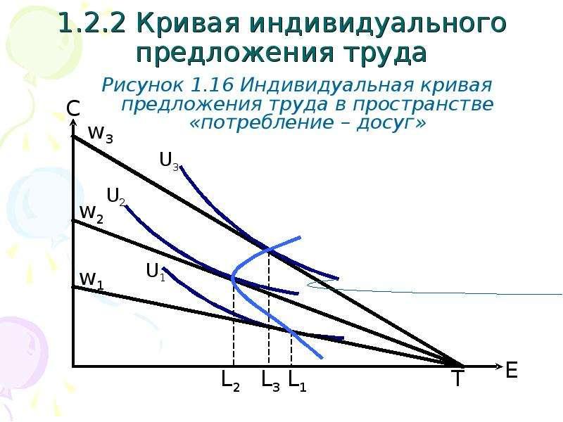 1. 2. 2 Кривая индивидуального предложения труда Рисунок 1. 16 Индивидуальная кривая предложения тру