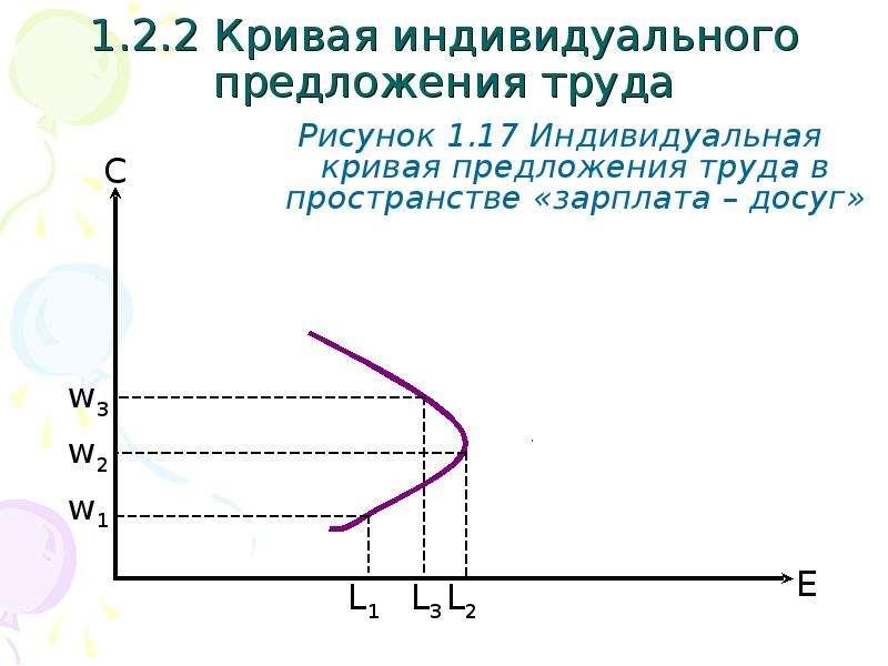 1. 2. 2 Кривая индивидуального предложения труда Рисунок 1. 17 Индивидуальная кривая предложения тру