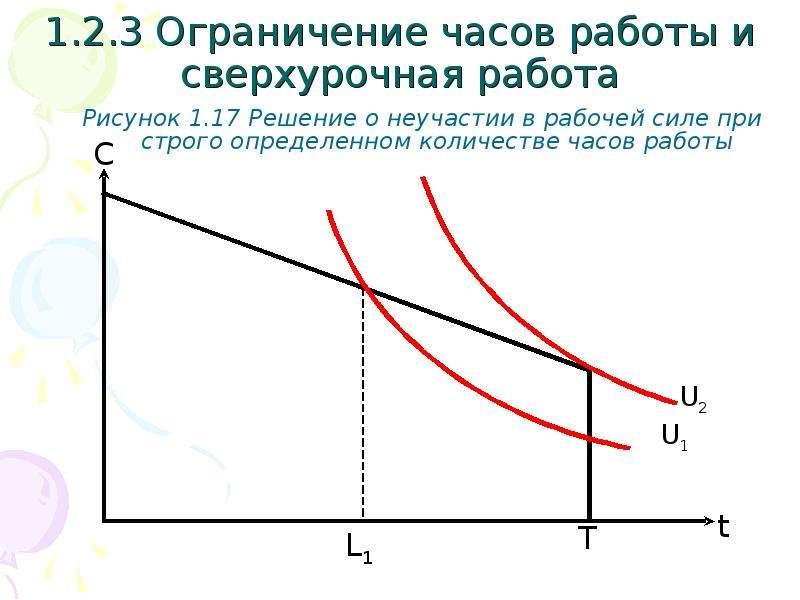 1. 2. 3 Ограничение часов работы и сверхурочная работа Рисунок 1. 17 Решение о неучастии в рабочей с