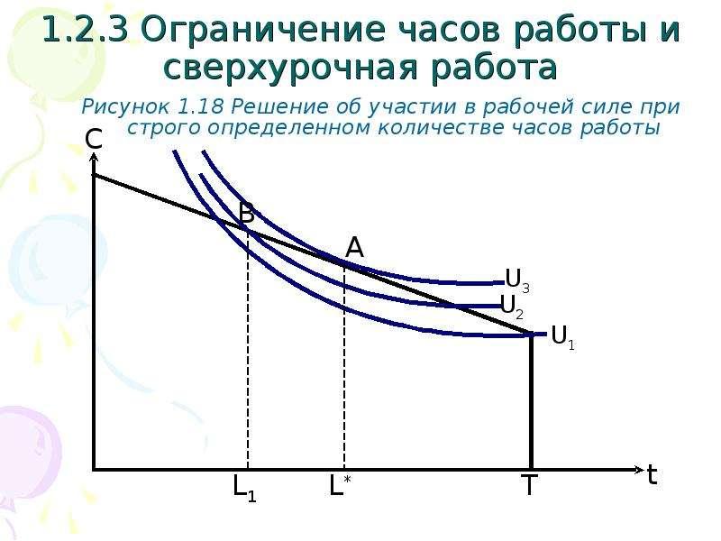 1. 2. 3 Ограничение часов работы и сверхурочная работа Рисунок 1. 18 Решение об участии в рабочей си