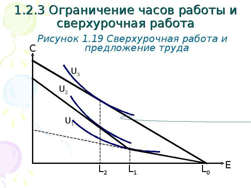 1. 2. 3 Ограничение часов работы и сверхурочная работа Рисунок 1. 19 Сверхурочная работа и предложен