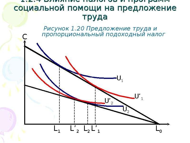 1. 2. 4 Влияние налогов и программ социальной помощи на предложение труда Рисунок 1. 20 Предложение