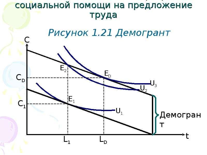 1. 2. 4 Влияние налогов и программ социальной помощи на предложение труда Рисунок 1. 21 Демогрант