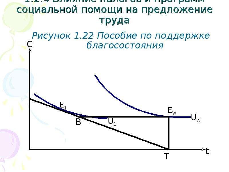 1. 2. 4 Влияние налогов и программ социальной помощи на предложение труда Рисунок 1. 22 Пособие по п