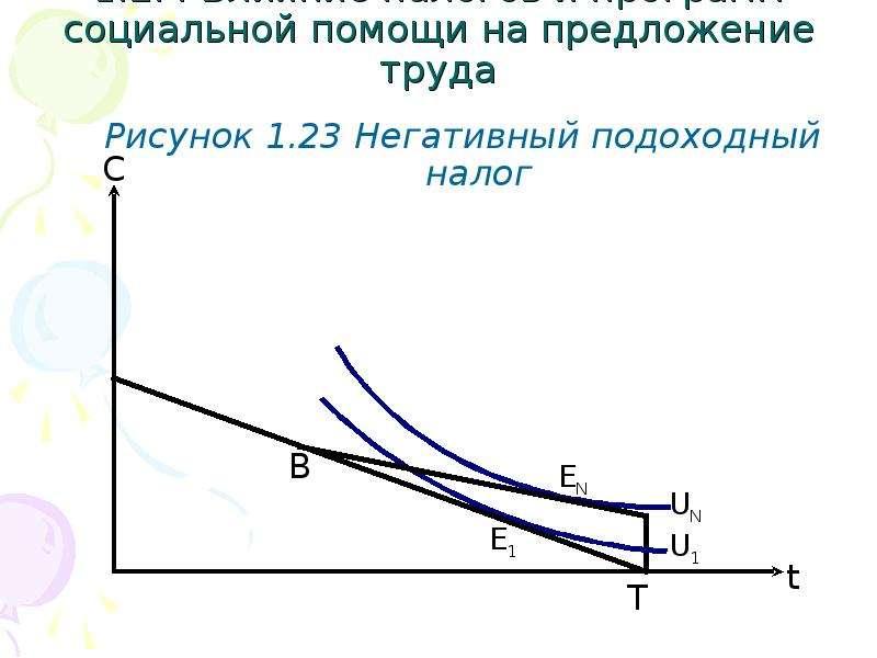 1. 2. 4 Влияние налогов и программ социальной помощи на предложение труда Рисунок 1. 23 Негативный п