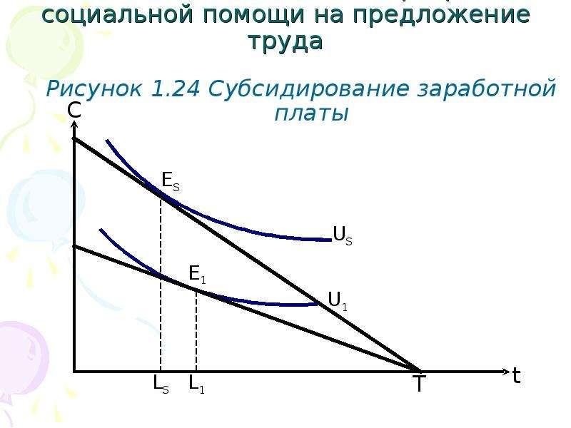 1. 2. 4 Влияние налогов и программ социальной помощи на предложение труда Рисунок 1. 24 Субсидирован